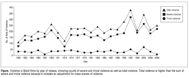 graphique statistiques violence james bond