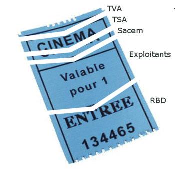 ticket de cinéma revenus répartition