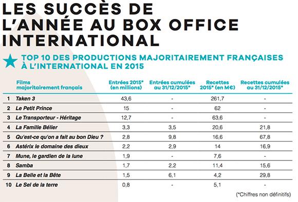 Bilan 2015 106 millions d entr es dans le monde pour le for Le nombre 13 film